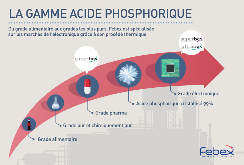 gamme acide phosphorique width=
