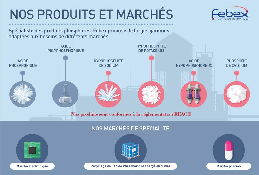 produits et marchés